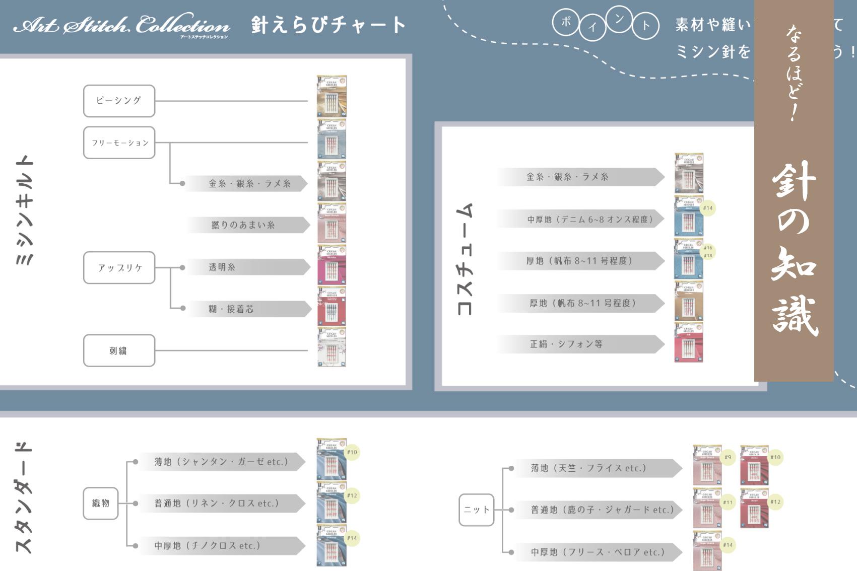 オルガン針株式会社が運営するミシンユーザーのための情報発信型通販サイトArt Stitch Room Powered by ORGAN NEEDLE CO.,LTD.(アートステッチルーム) 【針の知識】Art Stitch Collectionの選び方をご紹介します!